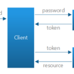 Angular Token Based Authentication using Asp.net Core Web API and JSON Web Token
