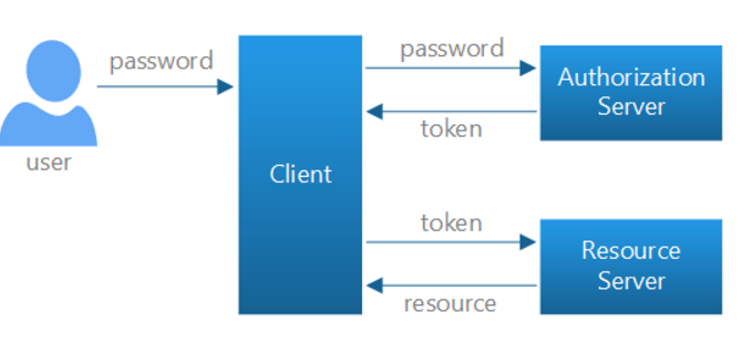 Angular JS Token-based Authentication using Asp net Identity and Asp