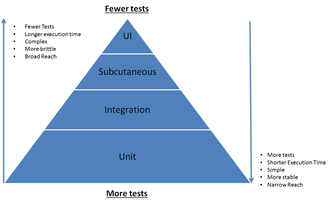 TestingPyramid