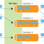 Building microservices through Event Driven Architecture part12 : Produce events to Apache KAFKA.